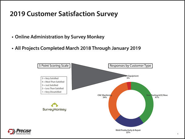 2019 Customer Satisfaction Survey